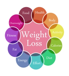 Hypnotherapy Newcastle Weight Control Weight Loss